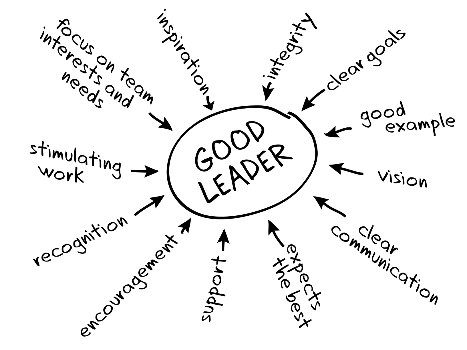 leadership, improvement, education